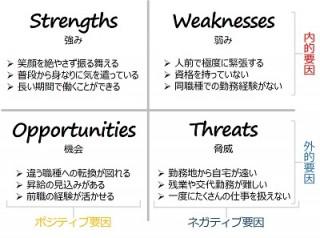 SWOT分析2